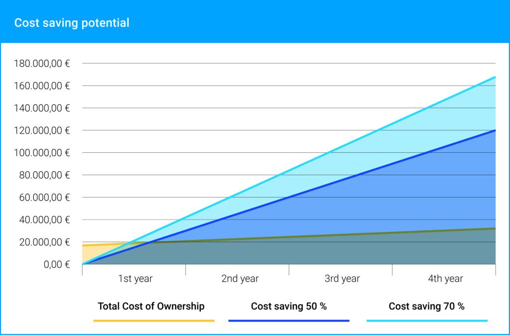 MSO-Kosteneinsparung_EN