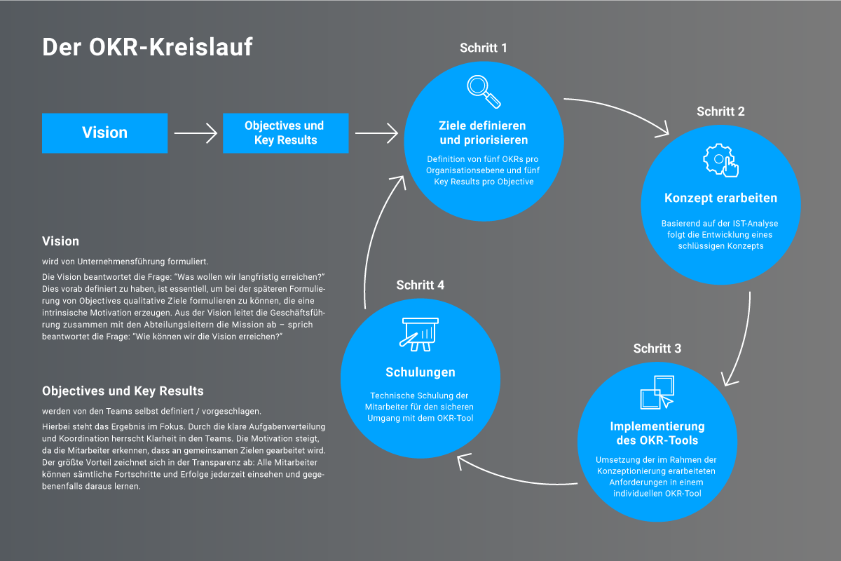 Der MSO-OKR-Objectives-and-Key-Results-Kreislauf